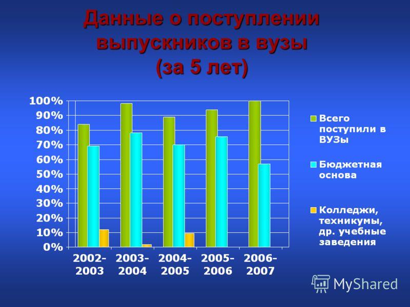 Данные о поступлении выпускников в вузы (за 5 лет)