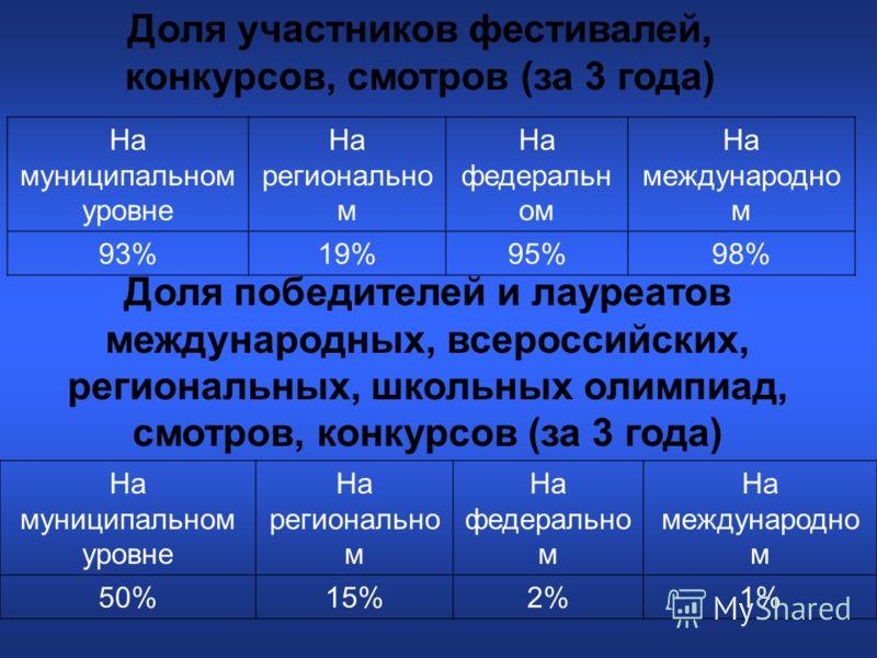 Доля участников фестивалей, конкурсов, смотров (за 3 года) На муниципальном уровне На регионально м На федеральн ом На международно м 93%19%95%98% Доля победителей и лауреатов международных, всероссийских, региональных, школьных олимпиад, смотров, ко
