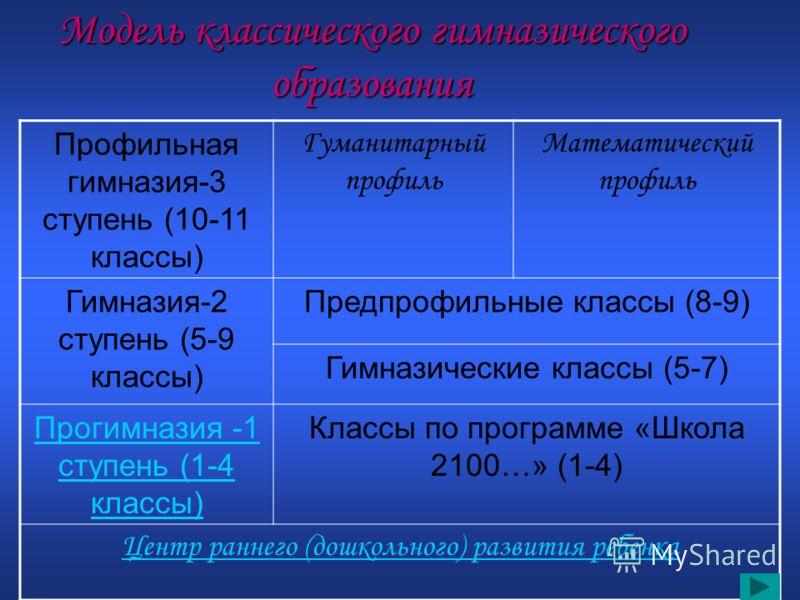 Модель классического гимназического образования Профильная гимназия-3 ступень (10-11 классы) Гуманитарный профиль Математический профиль Гимназия-2 ступень (5-9 классы) Предпрофильные классы (8-9) Гимназические классы (5-7) Прогимназия -1 ступень (1-