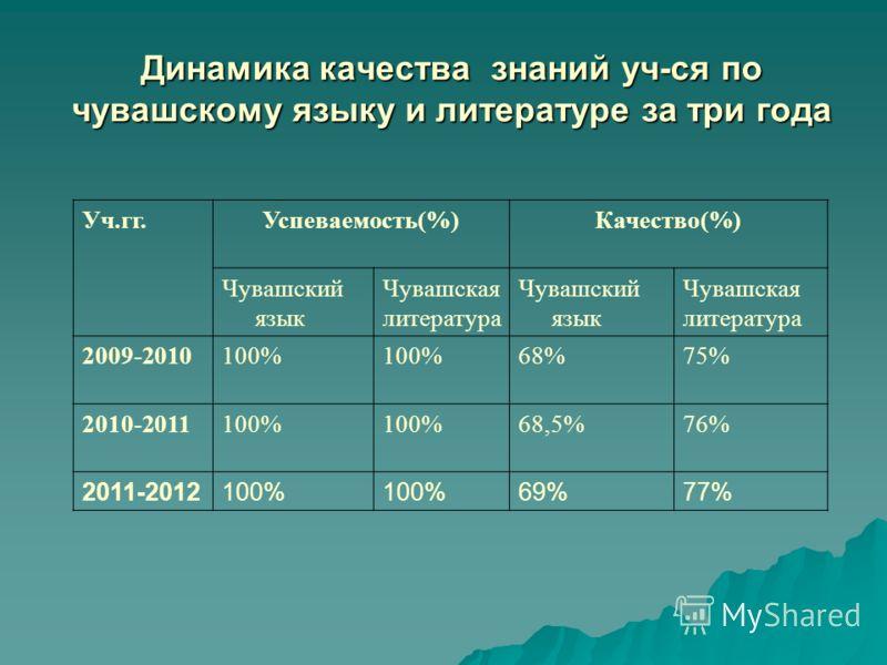 Динамика качества знаний уч-ся по чувашскому языку и литературе за три года Уч.гг.Успеваемость(%)Качество(%) Чувашский язык Чувашская литература Чувашский язык Чувашская литература 2009-2010100% 68%75% 2010-2011100% 68,5%76% 2011-2012100% 69%77%