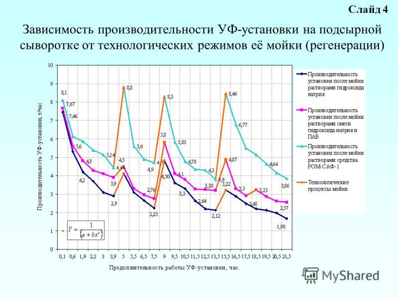 Зависимость производительности УФ-установки на подсырной сыворотке от технологических режимов её мойки (регенерации) Слайд 4