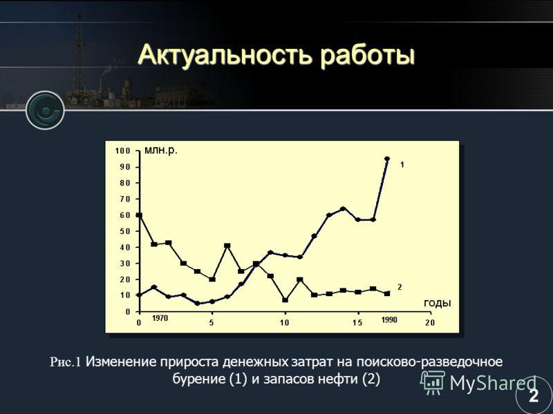 Актуальность работы Рис.1 Изменение прироста денежных затрат на поисково-разведочное бурение (1) и запасов нефти (2) 2