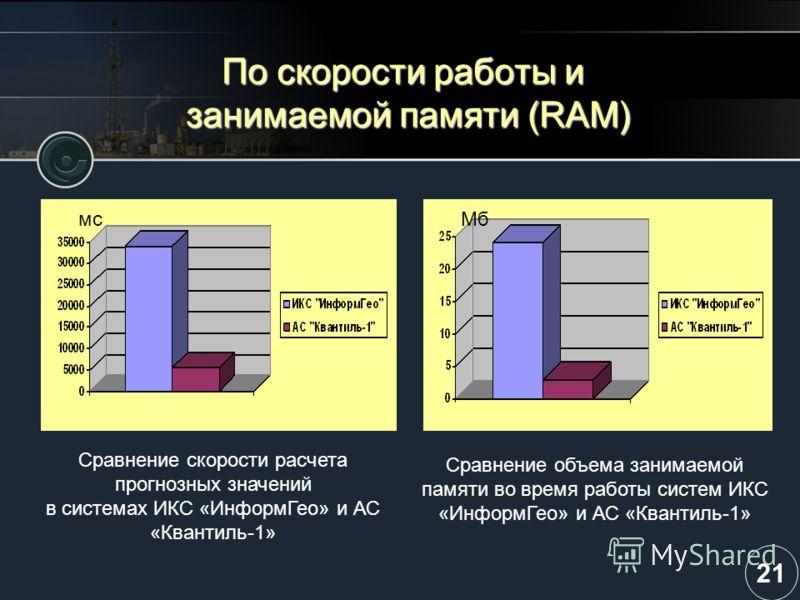 По скорости работы и занимаемой памяти (RAM) Сравнение скорости расчета прогнозных значений в системах ИКС «ИнформГео» и АС «Квантиль-1» мсМб Сравнение объема занимаемой памяти во время работы систем ИКС «ИнформГео» и АС «Квантиль-1» 21