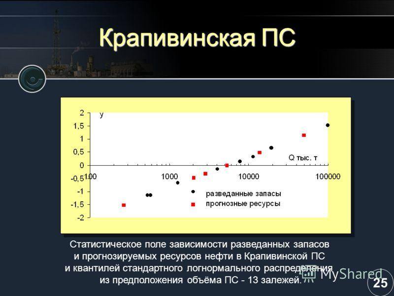 Крапивинская ПС Статистическое поле зависимости разведанных запасов и прогнозируемых ресурсов нефти в Крапивинской ПС и квантилей стандартного логнормального распределения из предположения объёма ПС - 13 залежей. 25