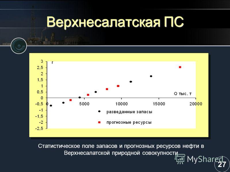 Верхнесалатская ПС Статистическое поле запасов и прогнозных ресурсов нефти в Верхнесалатской природной совокупности 27