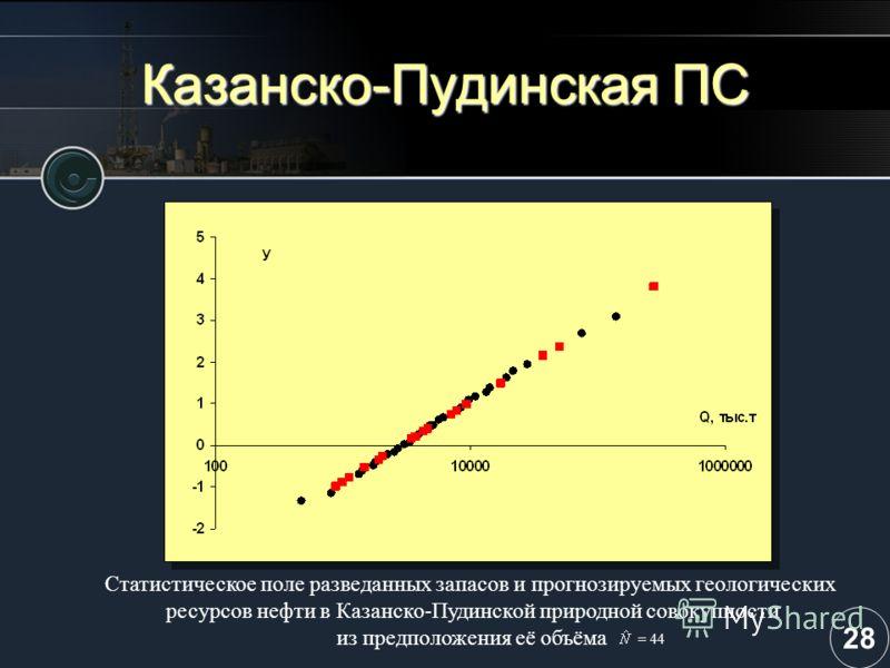 Казанско-Пудинская ПС Статистическое поле разведанных запасов и прогнозируемых геологических ресурсов нефти в Казанско-Пудинской природной совокупности из предположения её объёма = 44 28