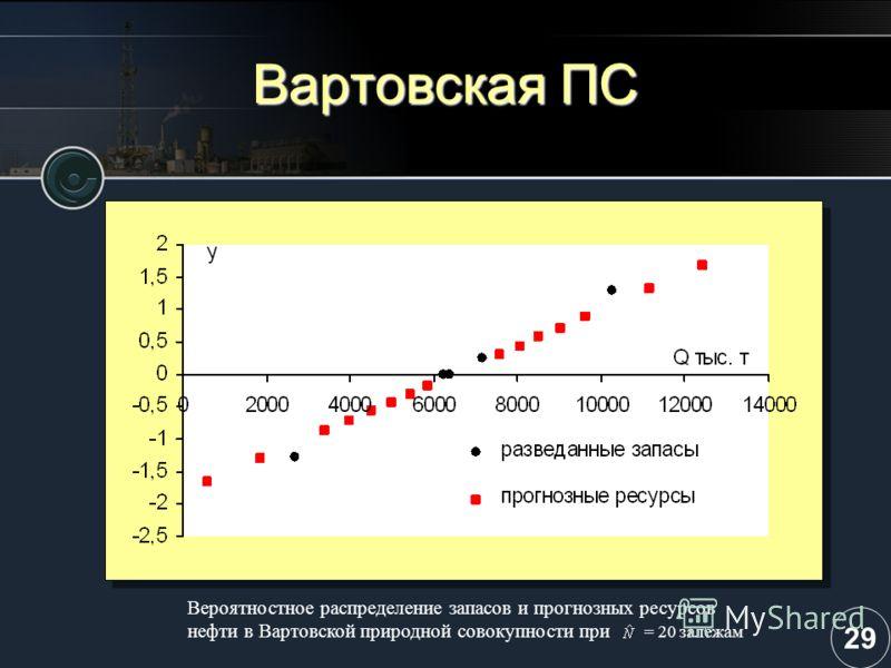Вартовская ПС Вероятностное распределение запасов и прогнозных ресурсов нефти в Вартовской природной совокупности при = 20 залежам 29