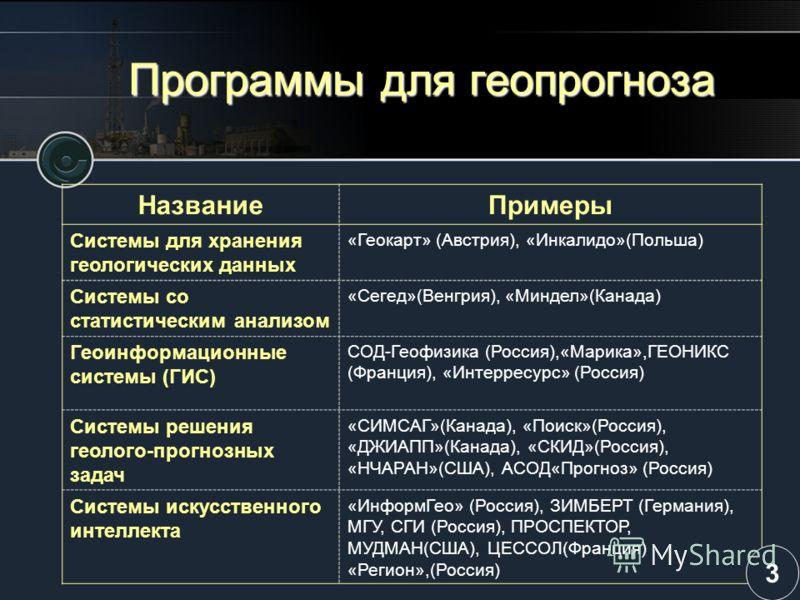 Программы для геопрогноза НазваниеПримеры Системы для хранения геологических данных «Геокарт» (Австрия), «Инкалидо»(Польша) Системы со статистическим анализом «Сегед»(Венгрия), «Миндел»(Канада) Геоинформационные системы (ГИС) СОД-Геофизика (Россия),«