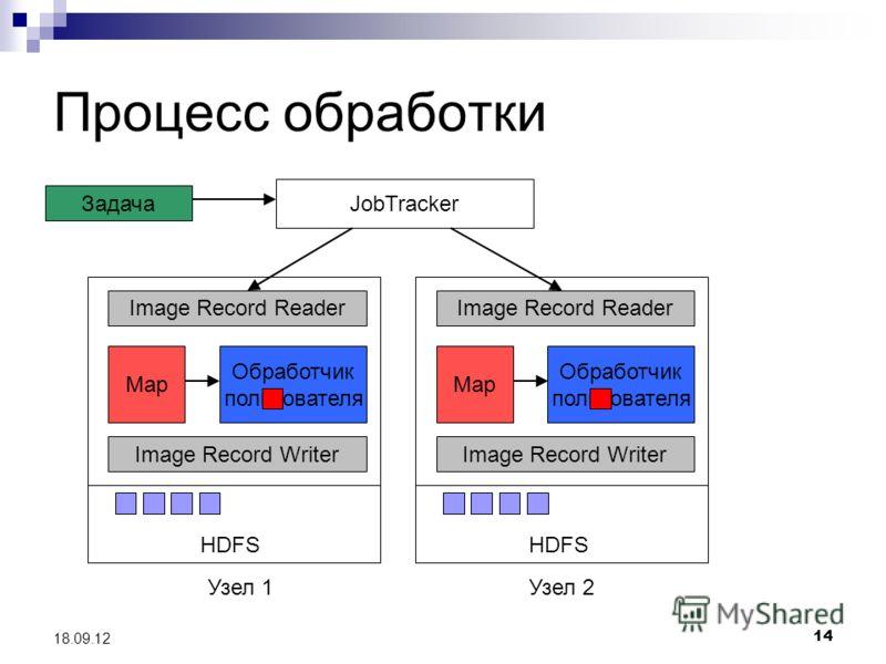 14 18.09.12 Процесс обработки JobTracker Узел 1Узел 2 HDFS Задача Image Record Reader Map Обработчик пользователя Image Record Writer HDFS Image Record Reader Map Обработчик пользователя Image Record Writer