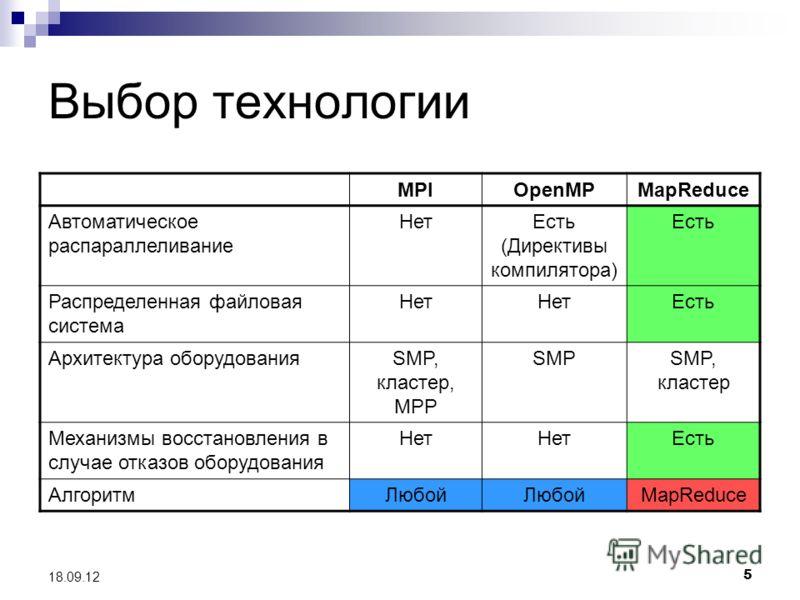 5 18.09.12 Выбор технологии MPIOpenMPMapReduce Автоматическое распараллеливание НетЕсть (Директивы компилятора) Есть Распределенная файловая система Нет Есть Архитектура оборудованияSMP, кластер, MPP SMPSMP, кластер Механизмы восстановления в случае