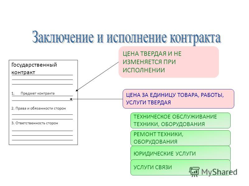 ЦЕНА ЗА ЕДИНИЦУ ТОВАРА, РАБОТЫ, УСЛУГИ ТВЕРДАЯ Государственный контракт 1.Предмет контракта 2. Права и обязанности сторон 3. Ответственность сторон ЦЕНА ТВЕРДАЯ И НЕ ИЗМЕНЯЕТСЯ ПРИ ИСПОЛНЕНИИ РЕМОНТ ТЕХНИКИ, ОБОРУДОВАНИЯ ЮРИДИЧЕСКИЕ УСЛУГИ УСЛУГИ СВЯ