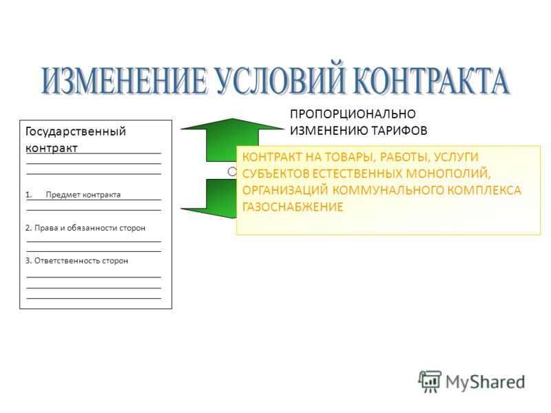 ПРОПОРЦИОНАЛЬНО ИЗМЕНЕНИЮ ТАРИФОВ Государственный контракт 1.Предмет контракта 2. Права и обязанности сторон 3. Ответственность сторон КОНТРАКТ НА ТОВАРЫ, РАБОТЫ, УСЛУГИ СУБЪЕКТОВ ЕСТЕСТВЕННЫХ МОНОПОЛИЙ, ОРГАНИЗАЦИЙ КОММУНАЛЬНОГО КОМПЛЕКСА ГАЗОСНАБЖЕ