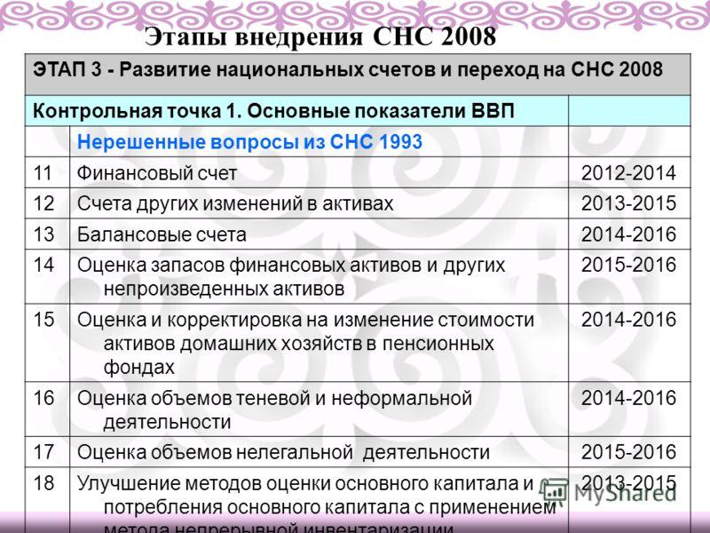 Этапы внедрения СНС 2008 ЭТАП 3 - Развитие национальных счетов и переход на СНС 2008 Контрольная точка 1. Основные показатели ВВП Нерешенные вопросы из СНС 1993 11Финансовый счет2012-2014 12Счета других изменений в активах2013-2015 13Балансовые счета