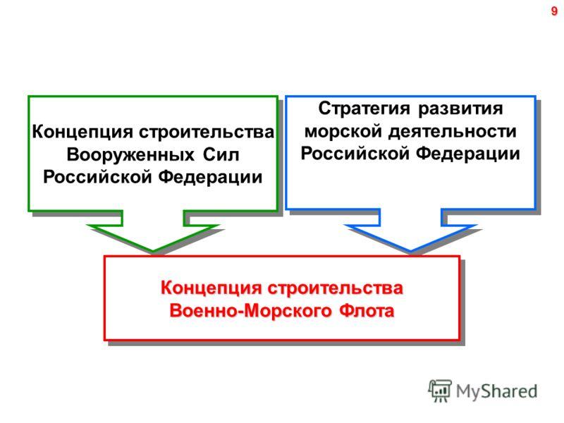 9 Стратегия развития морской деятельности Российской Федерации Концепция строительства Вооруженных Сил Российской Федерации Концепция строительства Военно-Морского Флота