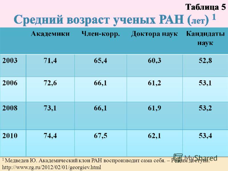Таблица 5 1 Медведев Ю. Академический клон РАН воспроизводит сама себя. – Режим доступа: http://www.rg.ru/2012/02/01/georgiev.html Таблица 5