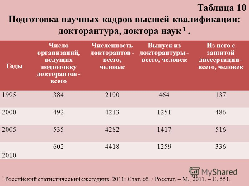Годы Число организаций, ведущих подготовку докторантов - всего Численность докторантов - всего, человек Выпуск из докторантуры - всего, человек Из него с защитой диссертации - всего, человек 19953842190464137 200049242131251486 200553542821417516 201