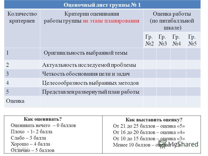 Оценочный лист группы 1 Количество критериев Критерии оценивания работы группы на этапе планирования Оценка работы (по пятибалльной шкале) Гр. 2 Гр. 3 Гр. 4 Гр. 5 1 Оригинальность выбранной темы 2Актуальность исследуемой проблемы 3Четкость обосновани