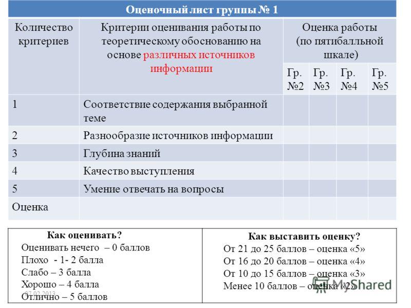 Оценочный лист группы 1 Количество критериев Критерии оценивания работы по теоретическому обоснованию на основе различных источников информации Оценка работы (по пятибалльной шкале) Гр. 2 Гр. 3 Гр. 4 Гр. 5 1Соответствие содержания выбранной теме 2Раз