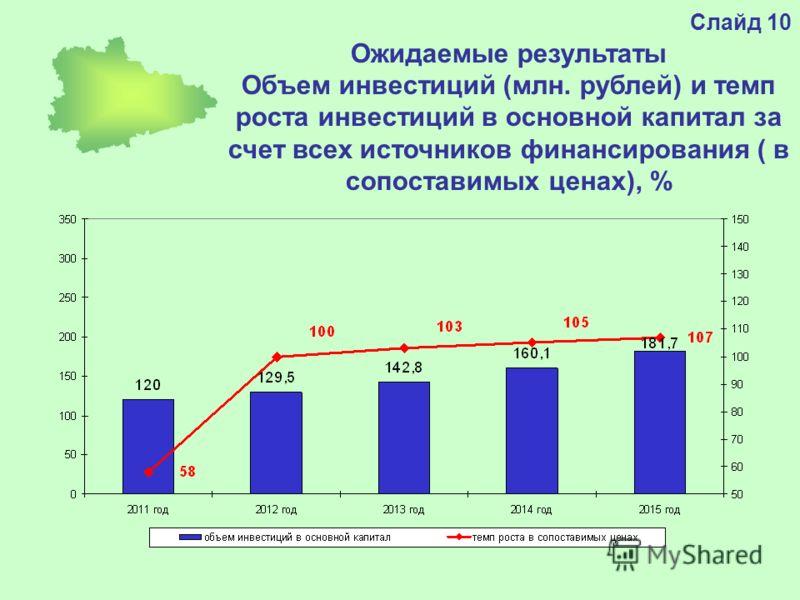 Слайд 10 Ожидаемые результаты Объем инвестиций (млн. рублей) и темп роста инвестиций в основной капитал за счет всех источников финансирования ( в сопоставимых ценах), %