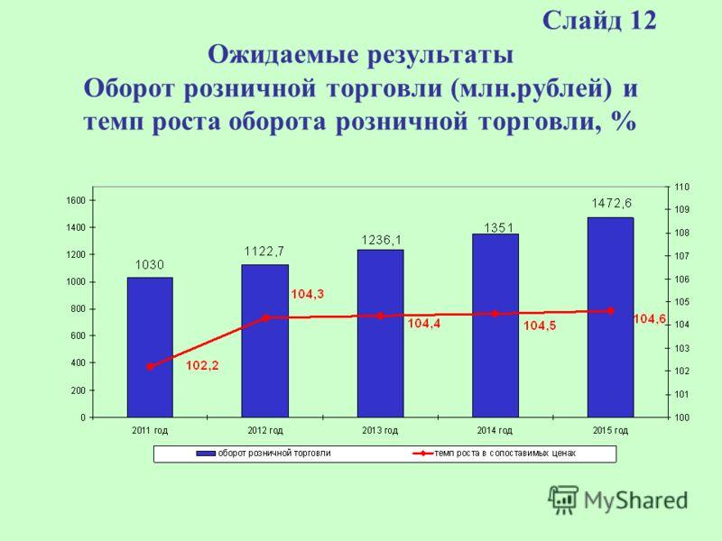 Слайд 12 Ожидаемые результаты Оборот розничной торговли (млн.рублей) и темп роста оборота розничной торговли, %