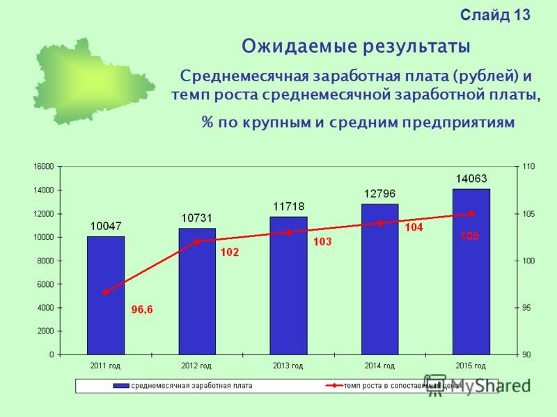 Слайд 13 Ожидаемые результаты Среднемесячная заработная плата (рублей) и темп роста среднемесячной заработной платы, % по крупным и средним предприятиям