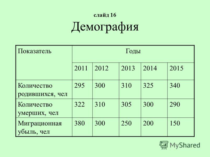 слайд 16 Демография ПоказательГоды 20112012201320142015 Количество родившихся, чел 295300310325340 Количество умерших, чел 322310305300290 Миграционная убыль, чел 380300250200150