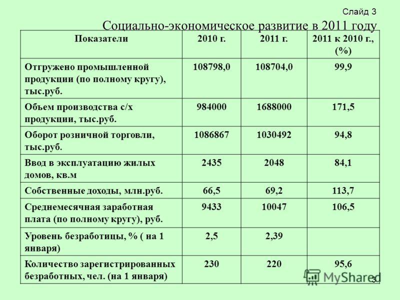 3 Слайд 3 Социально-экономическое развитие в 2011 году Показатели2010 г.2011 г.2011 к 2010 г., (%) Отгружено промышленной продукции (по полному кругу), тыс.руб. 108798,0108704,099,9 Объем производства с/х продукции, тыс.руб. 9840001688000171,5 Оборот