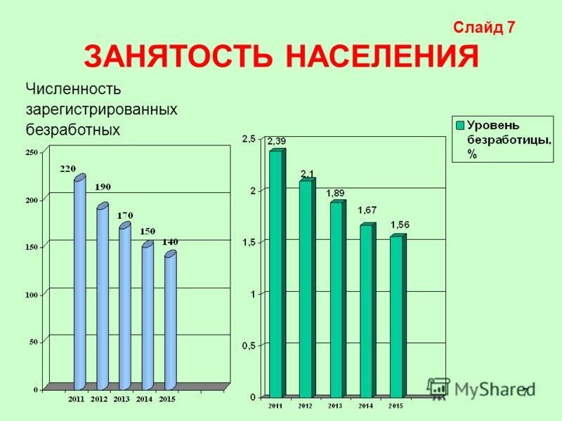 7 Слайд 7 ЗАНЯТОСТЬ НАСЕЛЕНИЯ Численность зарегистрированных безработных
