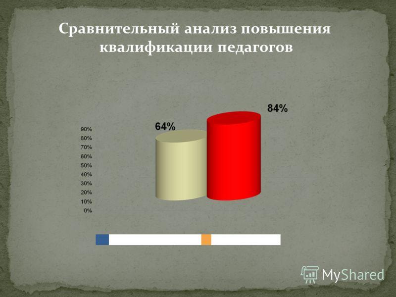2009-2010 уч. год2010-2011уч. год Сравнительный анализ повышения квалификации педагогов