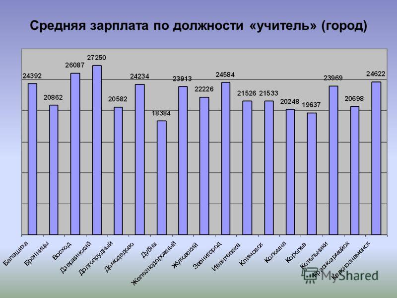 Средняя зарплата по должности «учитель» (город)