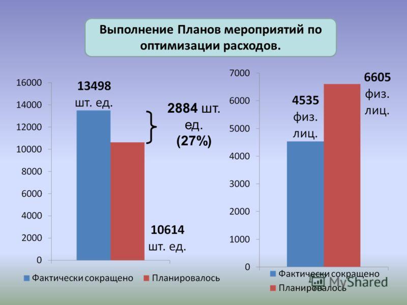Выполнение Планов мероприятий по оптимизации расходов. 2884 шт. ед. (27%)