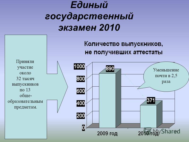 Единый государственный экзамен 2010 21 Приняли участие около 32 тысяч выпускников по 13 обще- образовательным предметам. Уменьшение почти в 2,5 раза