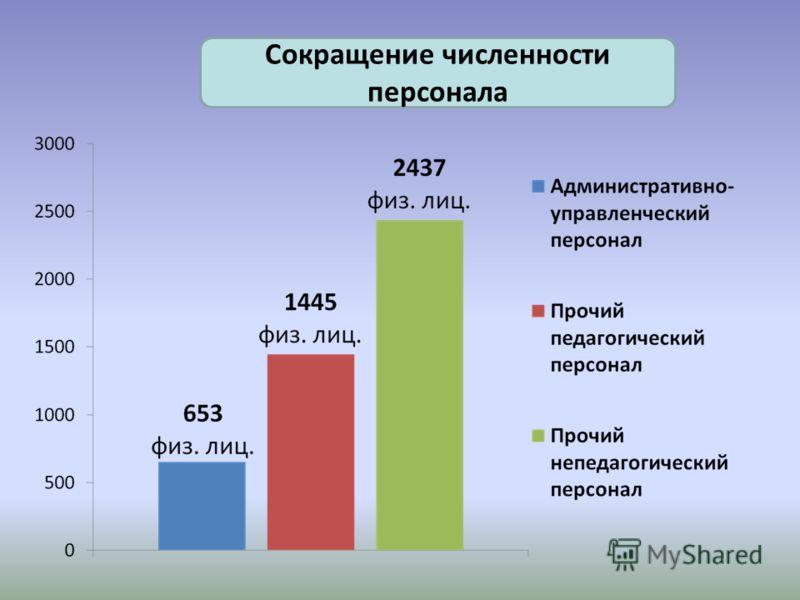 Сокращение численности персонала