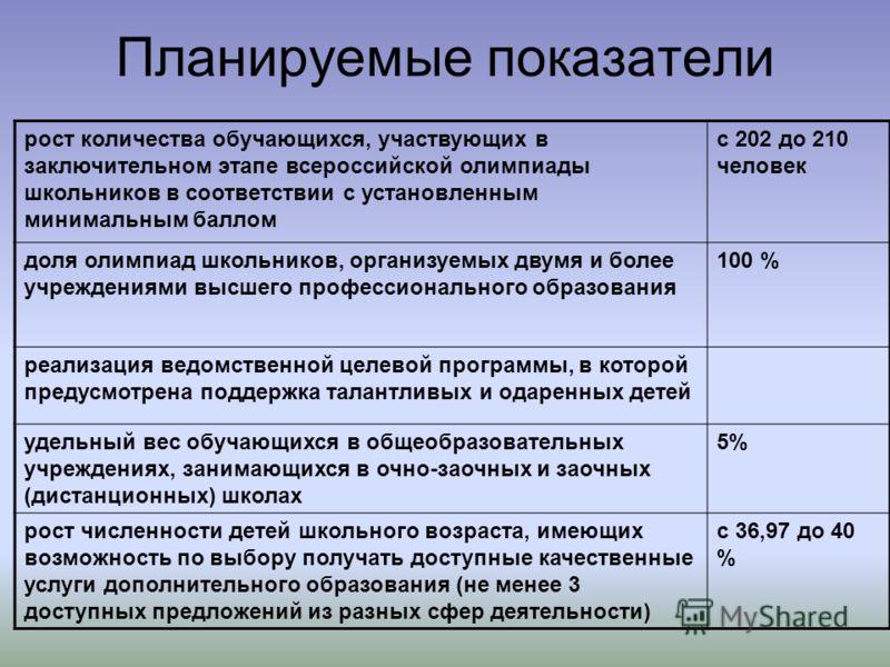 Планируемые показатели рост количества обучающихся, участвующих в заключительном этапе всероссийской олимпиады школьников в соответствии с установленным минимальным баллом с 202 до 210 человек доля олимпиад школьников, организуемых двумя и более учре