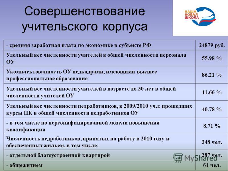 Совершенствование учительского корпуса - средняя заработная плата по экономике в субъекте РФ24879 руб. Удельный вес численности учителей в общей численности персонала ОУ 55.98 % Укомплектованность ОУ педкадрами, имеющими высшее профессиональное образ