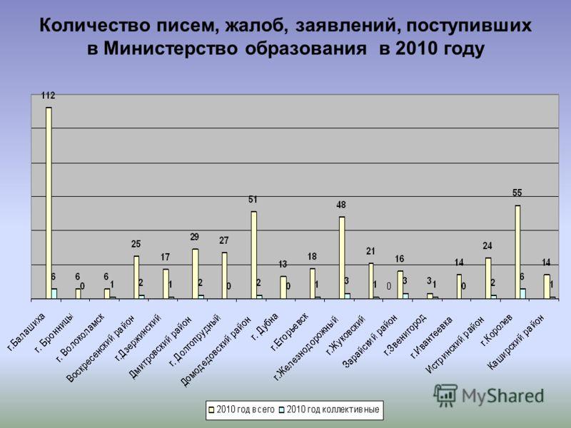 Количество писем, жалоб, заявлений, поступивших в Министерство образования в 2010 году