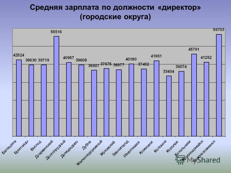 Средняя зарплата по должности «директор» (городские округа)