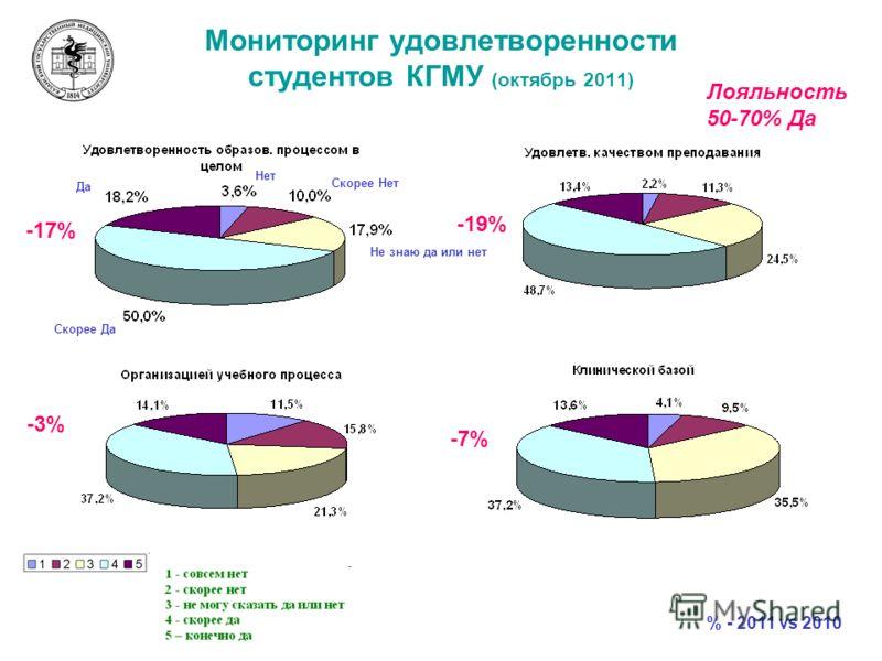 Мониторинг удовлетворенности студентов КГМУ (октябрь 2011) Да Скорее Да Нет Скорее Нет Не знаю да или нет -17% -19% -3% -7% % - 2011 vs 2010 Лояльность 50-70% Да