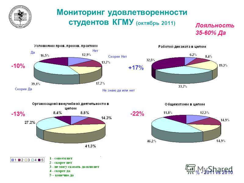 Мониторинг удовлетворенности студентов КГМУ (октябрь 2011) Да Скорее Да Нет Скорее Нет Не знаю да или нет -10% +17% -13% -22% % - 2011 vs 2010 Лояльность 35-60% Да