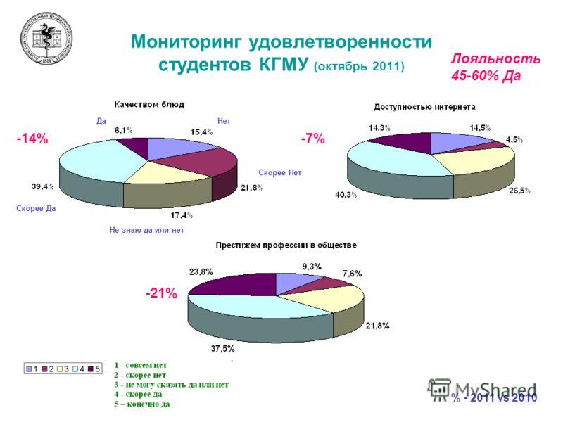 Мониторинг удовлетворенности студентов КГМУ (октябрь 2011) Да Скорее Да Не знаю да или нет Скорее Нет Нет -14%-7% -21% % - 2011 vs 2010 Лояльность 45-60% Да