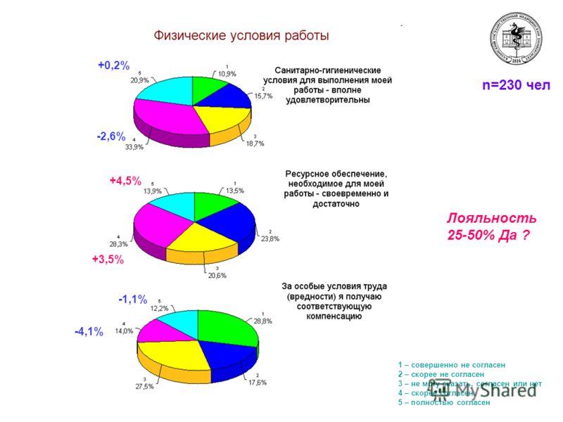 n=230 чел +0,2% -2,6% +4,5% +3,5% -1,1% -4,1% 1 – совершенно не согласен 2 – скорее не согласен 3 – не могу сказать, согласен или нет 4 – скорее согласен 5 – полностью согласен Лояльность 25-50% Да ?