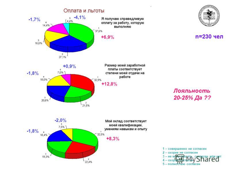 n=230 чел -4,1% -1,7% +6,9% +0,9% -1,8% +12,8% -2,0% -1,8% +8,3% 1 – совершенно не согласен 2 – скорее не согласен 3 – не могу сказать, согласен или нет 4 – скорее согласен 5 – полностью согласен Лояльность 20-25% Да ??