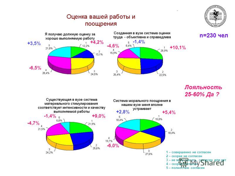 n=230 чел +3,5% -6,5% +4,2% -1,4% -4,7% +9,0% -1,4% -4,6% +10,1% +2,8% -6,0% +5,4% 1 – совершенно не согласен 2 – скорее не согласен 3 – не могу сказать, согласен или нет 4 – скорее согласен 5 – полностью согласен Лояльность 25-60% Да ?