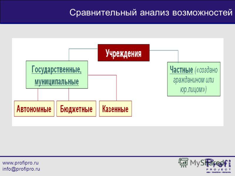 www.profipro.ru info@profipro.ru Сравнительный анализ возможностей