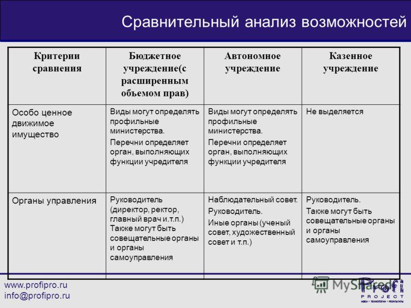 www.profipro.ru info@profipro.ru Сравнительный анализ возможностей Критерии сравнения Бюджетное учреждение(с расширенным объемом прав) Автономное учреждение Казенное учреждение Особо ценное движимое имущество Виды могут определять профильные министер