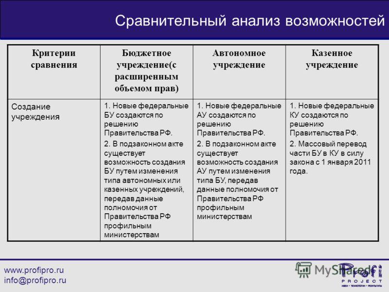 www.profipro.ru info@profipro.ru Сравнительный анализ возможностей Критерии сравнения Бюджетное учреждение(с расширенным объемом прав) Автономное учреждение Казенное учреждение Создание учреждения 1. Новые федеральные БУ создаются по решению Правител