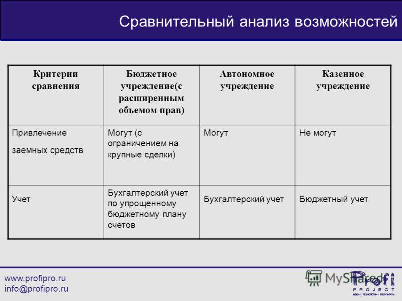 www.profipro.ru info@profipro.ru Сравнительный анализ возможностей Критерии сравнения Бюджетное учреждение(с расширенным объемом прав) Автономное учреждение Казенное учреждение Привлечение заемных средств Могут (с ограничением на крупные сделки) Могу