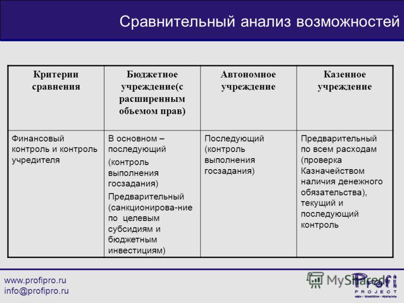 www.profipro.ru info@profipro.ru Сравнительный анализ возможностей Критерии сравнения Бюджетное учреждение(с расширенным объемом прав) Автономное учреждение Казенное учреждение Финансовый контроль и контроль учредителя В основном – последующий (контр