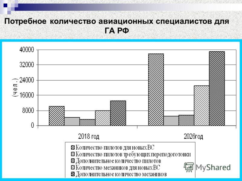 Потребное количество авиационных специалистов для ГА РФ