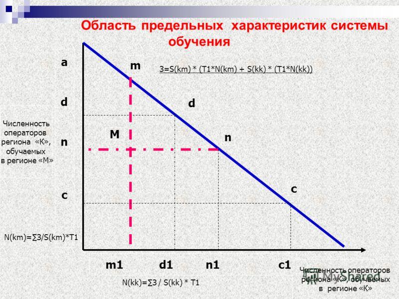 Область предельных характеристик системы обучения Численность операторов региона «К», обучаемых в регионе «К» Численность операторов региона «К», обучаемых в регионе «М» adncadnc m1 d1 n1 c1 m d n c M З=S(km) * (T1*N(km) + S(kk) * (T1*N(kk)) N(kk)=З